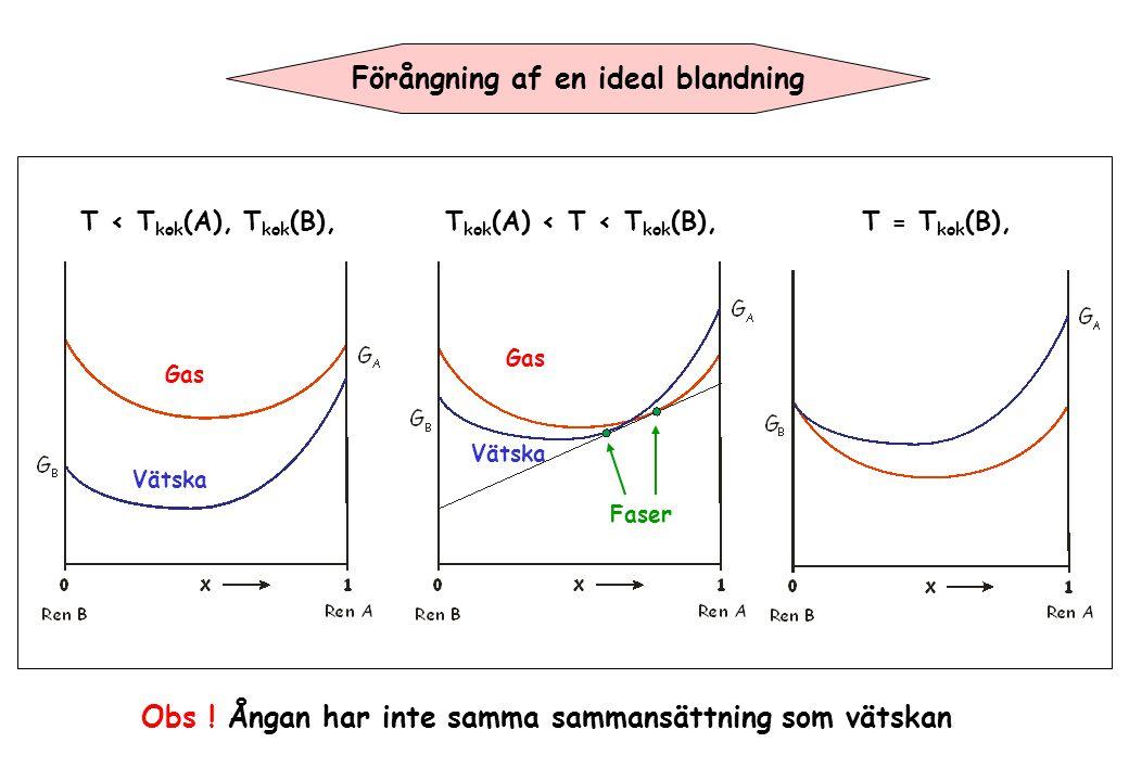 Förångning af en ideal blandning T < T kok (A), T kok (B),T kok (A) < T < T kok (B), Vätska Gas Vätska Faser T = T kok (B), Obs ! Ångan har inte samma