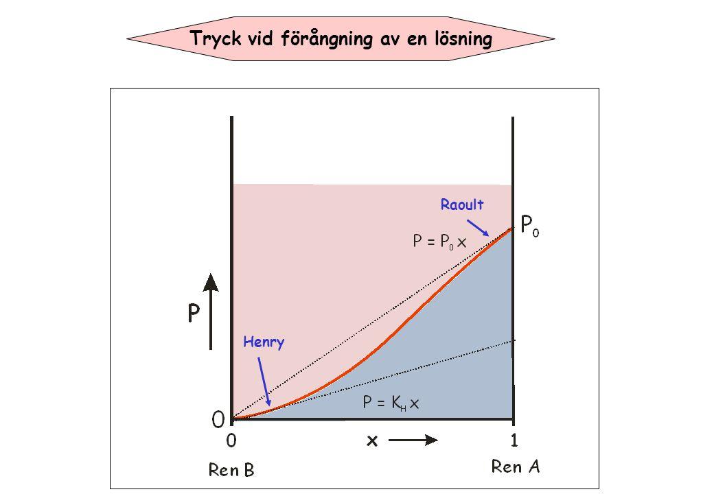 Tryck vid förångning av en lösning Henry Raoult