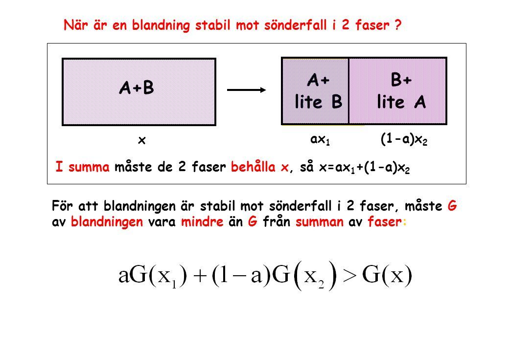 A+ lite B B+ lite A A+B ax 1 (1-a)x 2 x När är en blandning stabil mot sönderfall i 2 faser ? I summa måste de 2 faser behålla x, så x=ax 1 +(1-a)x 2
