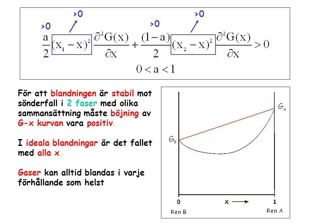 >0 För att blandningen är stabil mot sönderfall i 2 faser med olika sammansättning måste böjning av G-x kurvan vara positiv. I ideala blandningar är d