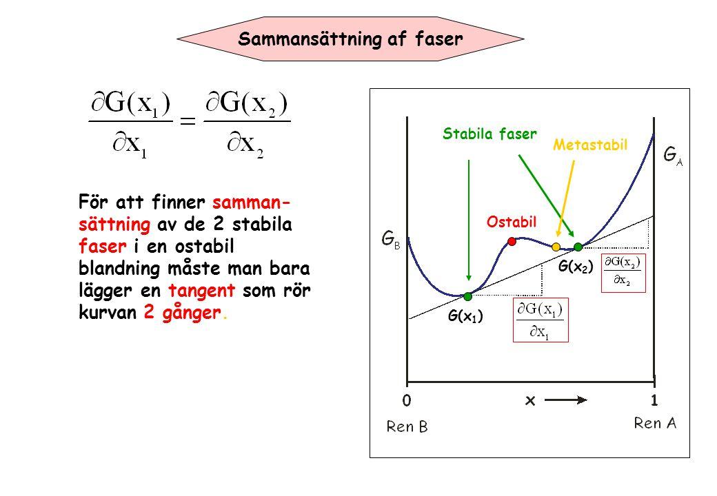 Sammansättning af faser För att finner samman- sättning av de 2 stabila faser i en ostabil blandning måste man bara lägger en tangent som rör kurvan 2