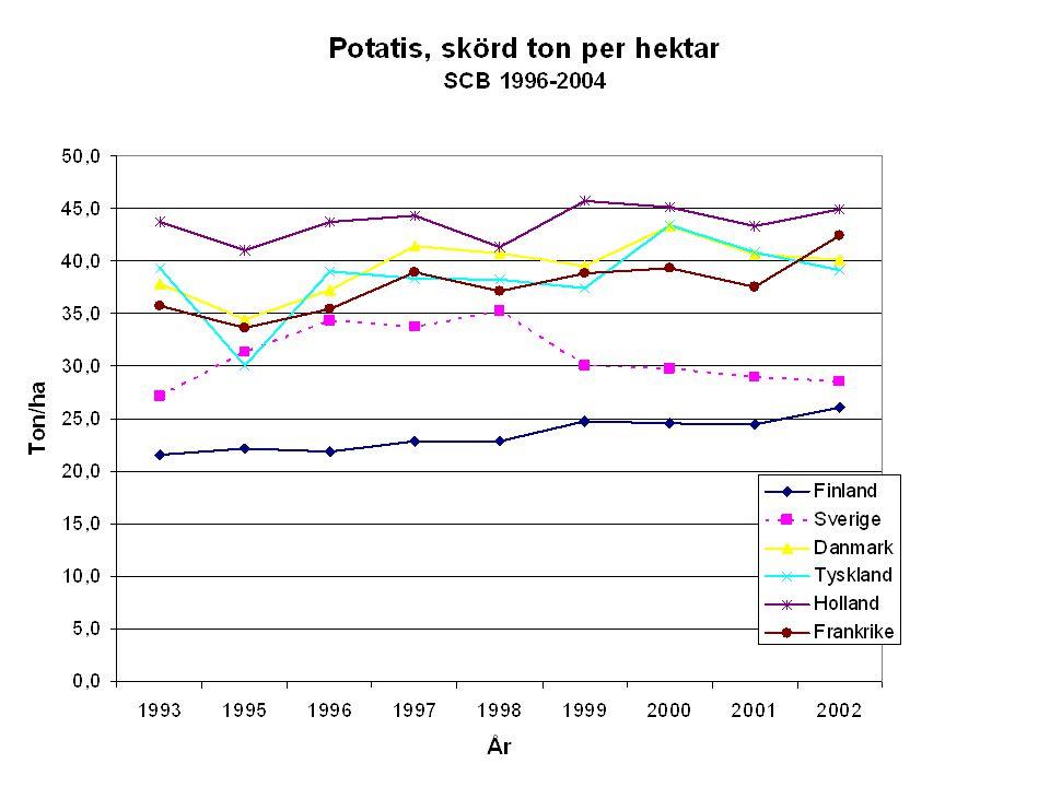 Sammanfattning Stay-green Skillnader i skörd och ekonomiskt netto mellan granngårdar med liknande förutsättningar var mycket stora, speciellt år 2003.