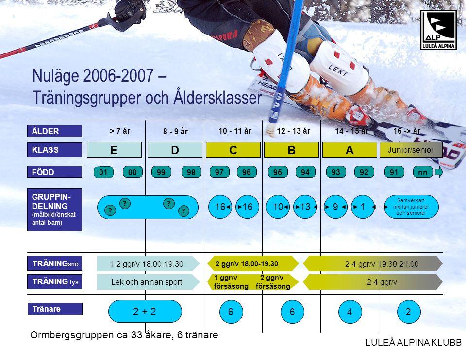LULEÅ ALPINA KLUBB Nuläge 2006-2007 – Träningsgrupper och Åldersklasser DCBA 9897969594939291nn9900 8 - 9 år 10 - 11 år12 - 13 år14 - 15 år A 16 -> år