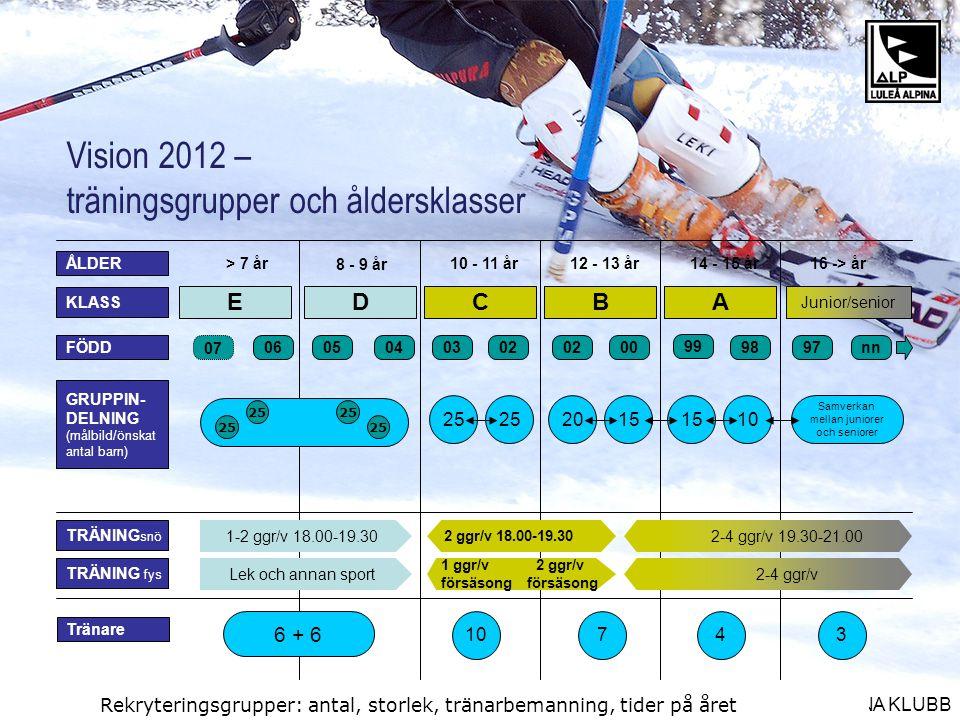 LULEÅ ALPINA KLUBB Vision 2012 – träningsgrupper och åldersklasser DCBA 040302 00 99 9897nn0506 8 - 9 år 10 - 11 år12 - 13 år14 - 15 år A 16 -> år> 7