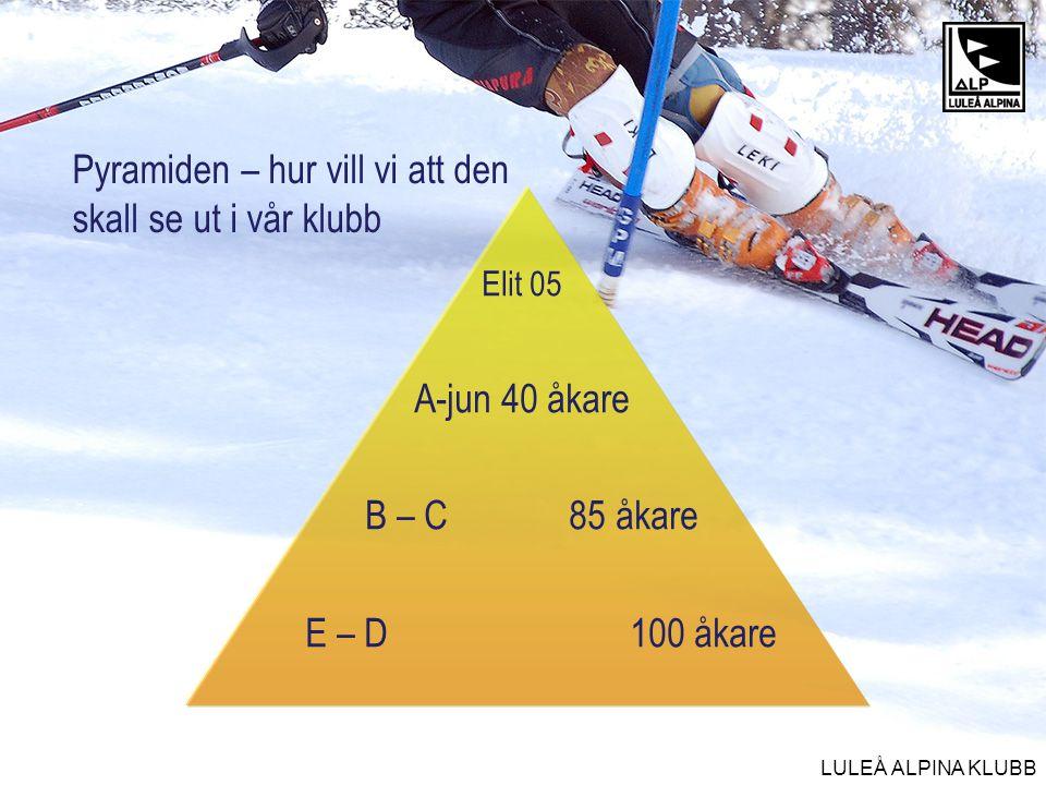 LULEÅ ALPINA KLUBB Pyramiden – hur vill vi att den skall se ut i vår klubb Elit 05 A-jun 40 åkare B – C 85 åkare E – D 100 åkare
