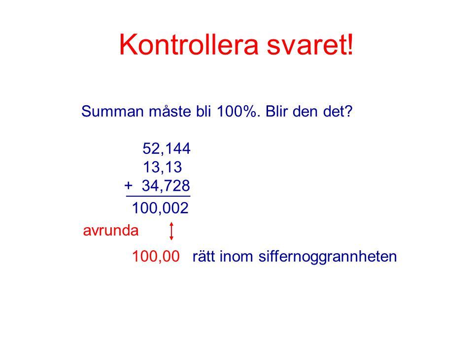 Kontrollera svaret! Summan måste bli 100%. Blir den det? __________ 52,144 13,13 + 34,728 100,002 avrunda 100,00 rätt inom siffernoggrannheten