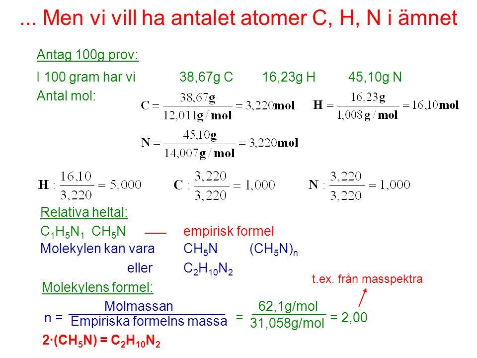 ... Men vi vill ha antalet atomer C, H, N i ämnet Antag 100g prov: 16,23g H45,10g N Antal mol: 38,67g CI 100 gram har vi Relativa heltal: C 1 H 5 N 1