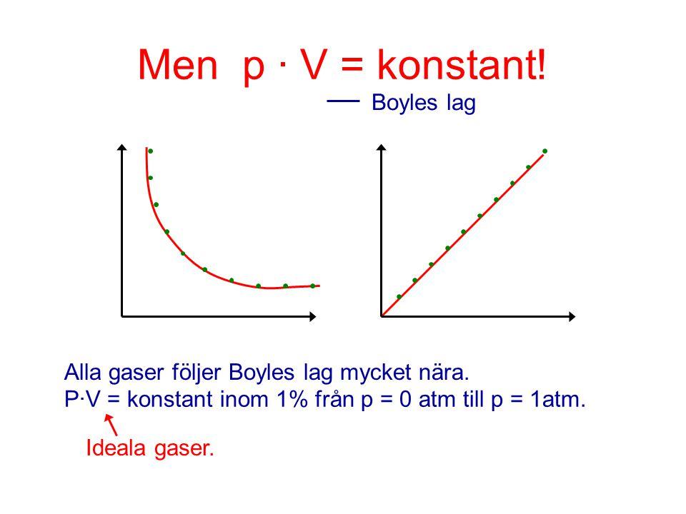 Men p · V = konstant! Boyles lag Alla gaser följer Boyles lag mycket nära. P·V = konstant inom 1% från p = 0 atm till p = 1atm. Ideala gaser.