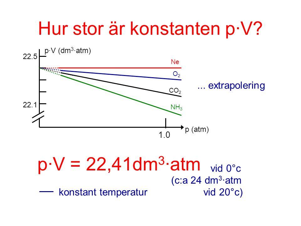 Hur stor är konstanten p·V? Ne O2O2 CO 2 NH 3 p·V (dm 3 ·atm) p (atm)... extrapolering p·V = 22,41dm 3 ·atm vid 0°c (c:a 24 dm 3 ·atm vid 20°c)konstan