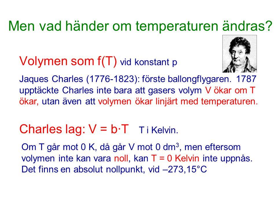 Men vad händer om temperaturen ändras? Volymen som f(T) vid konstant p Jaques Charles (1776-1823): förste ballongflygaren. 1787 upptäckte Charles inte