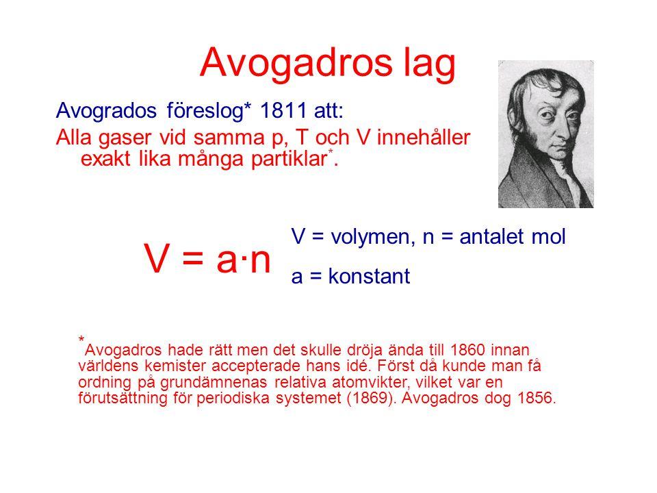 Avogadros lag Avogrados föreslog* 1811 att: Alla gaser vid samma p, T och V innehåller exakt lika många partiklar *. * Avogadros hade rätt men det sku