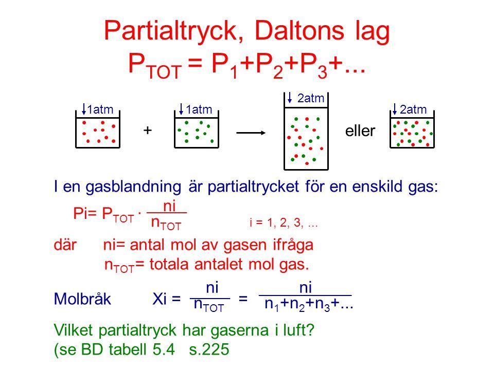Partialtryck, Daltons lag P TOT = P 1 +P 2 +P 3 +... 1atm1atm 2atm + eller 2atm Pi= P TOT · ni ______ n TOT i = 1, 2, 3,... I en gasblandning är parti