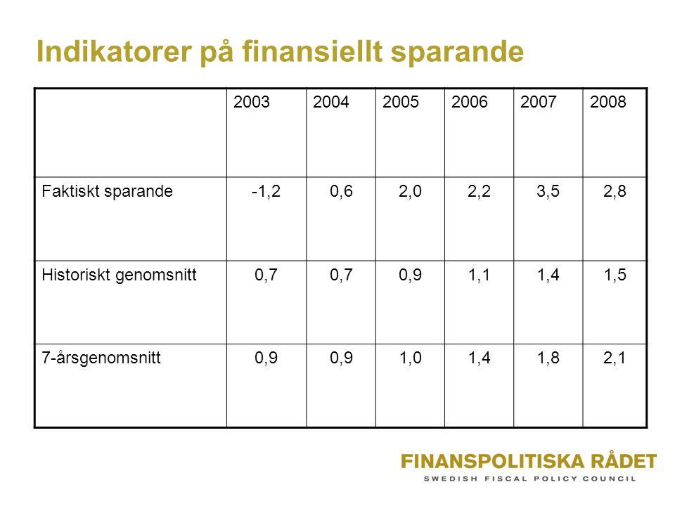 Indikatorer på finansiellt sparande 200320042005200620072008 Faktiskt sparande-1,20,62,02,23,52,8 Historiskt genomsnitt0,7 0,91,11,41,5 7-årsgenomsnitt0,9 1,01,41,82,1