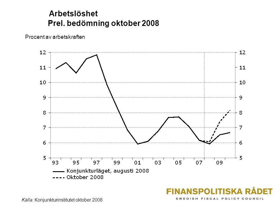 Arbetslöshet Prel. bedömning oktober 2008 Procent av arbetskraften Källa: Konjunkturinstitutet oktober 2008