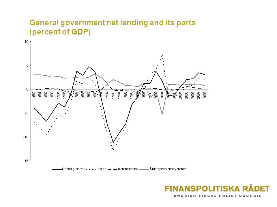 General government net lending and its parts (percent of GDP)