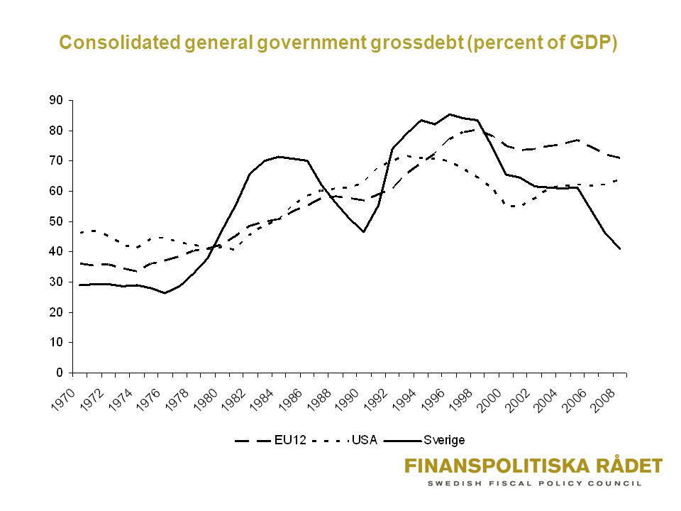 Consolidated general government grossdebt (percent of GDP)