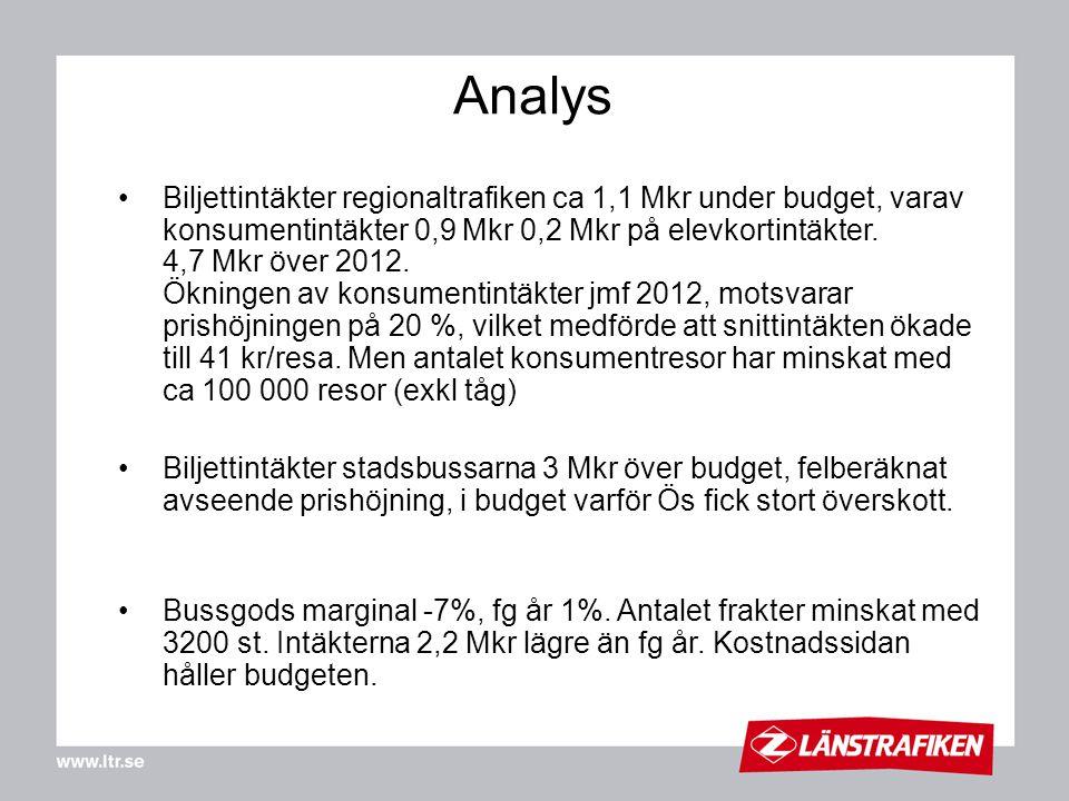 Analys Biljettintäkter regionaltrafiken ca 1,1 Mkr under budget, varav konsumentintäkter 0,9 Mkr 0,2 Mkr på elevkortintäkter. 4,7 Mkr över 2012. Öknin