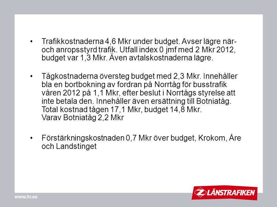 Trafikkostnaderna 4,6 Mkr under budget. Avser lägre när- och anropsstyrd trafik. Utfall index 0 jmf med 2 Mkr 2012, budget var 1,3 Mkr. Även avtalskos