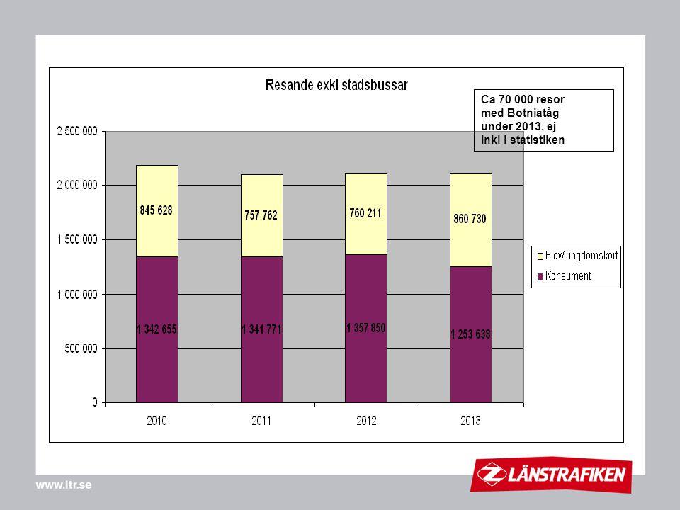 Ca 70 000 resor med Botniatåg under 2013, ej inkl i statistiken
