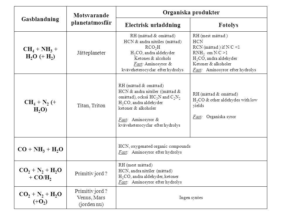 Ingen syntes Primitiv jord ? Venus, Mars (jorden nu) CO 2 + N 2 + H 2 O (+O 2 ) RH (mest mättad) HCN, andra nitriler (mättad) H 2 CO, andra aldehyder,