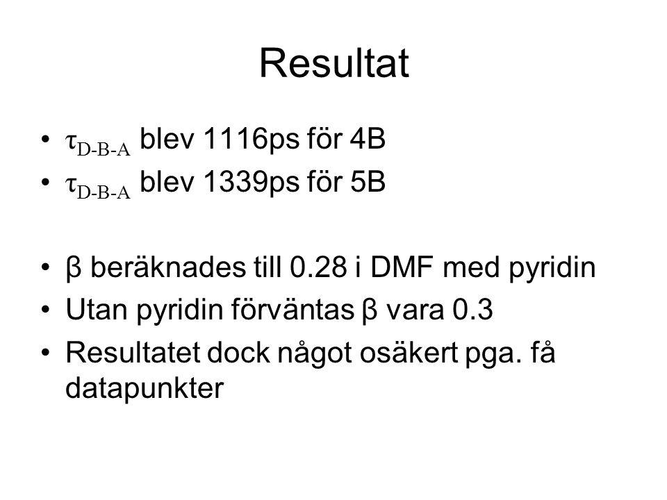 Resultat τ D-B-A blev 1116ps för 4B τ D-B-A blev 1339ps för 5B β beräknades till 0.28 i DMF med pyridin Utan pyridin förväntas β vara 0.3 Resultatet dock något osäkert pga.
