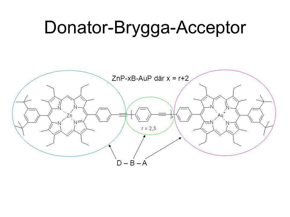 Donator-Brygga-Acceptor ZnP-xB-AuP där x = r+2 D – B – A