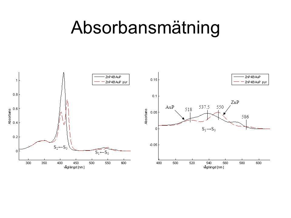 Absorbansmätning S 2 ←S 0 S 1 ←S 0 550 S 1 →S 0 AuP ZnP 537.5 586 518