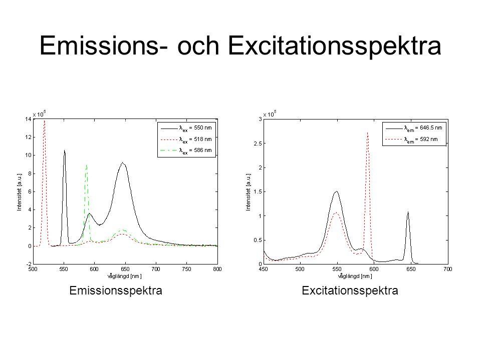 Emissions- och Excitationsspektra EmissionsspektraExcitationsspektra