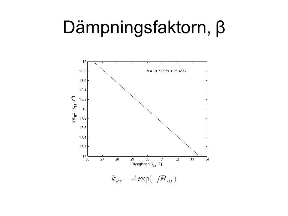 Dämpningsfaktorn, β