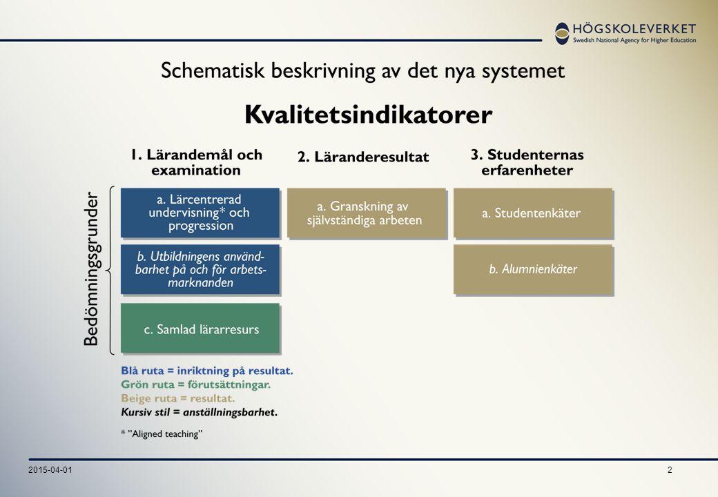 3 Indikator 1a Lärcentrerad undervisning och progression Täcks målen i HF:s examensbeskrivningar av utbildningens lärandemål.