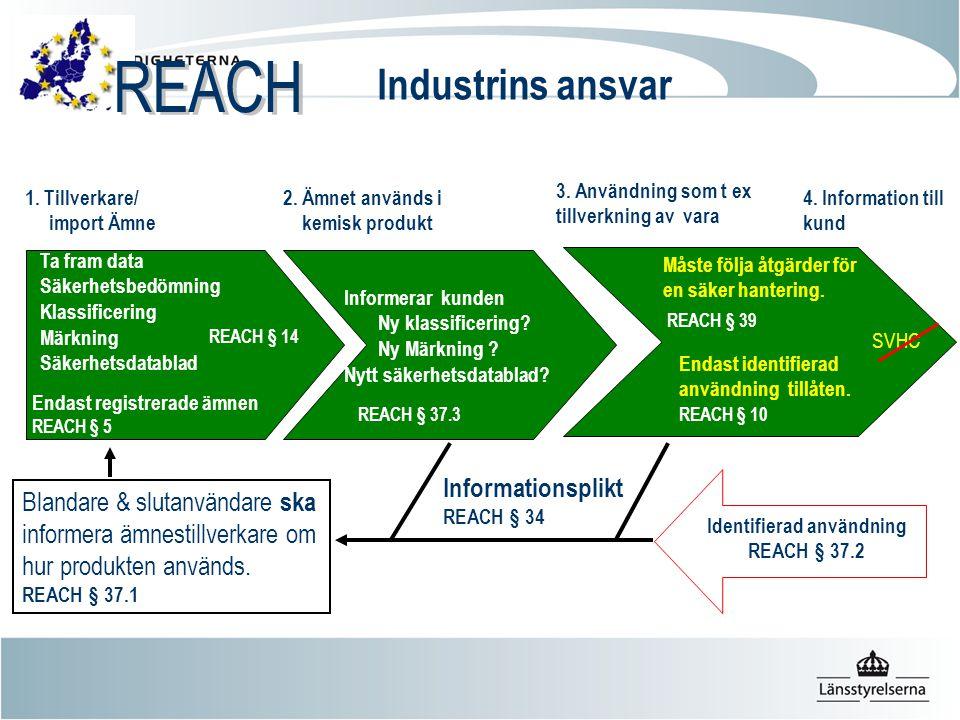 1. Tillverkare/ import Ämne 2. Ämnet används i kemisk produkt 3. Användning som t ex tillverkning av vara Informationsplikt REACH § 34 Blandare & slut