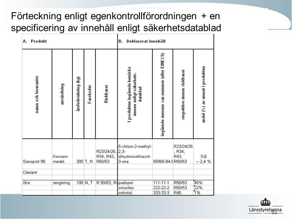 53 Förteckning enligt egenkontrollförordningen + en specificering av innehåll enligt säkerhetsdatablad