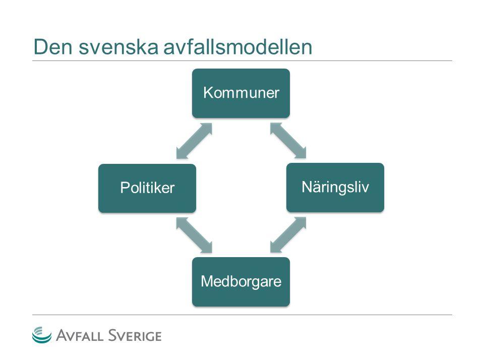 Den svenska avfallsmodellen KommunerNäringslivMedborgarePolitiker