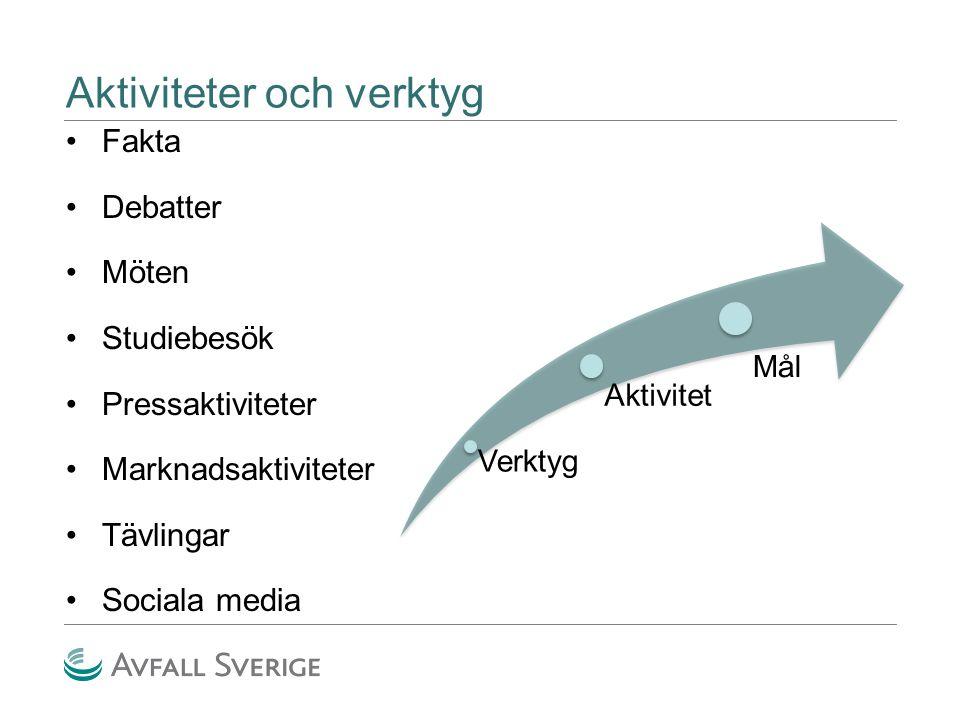 Verktyg Aktivitet Mål Aktiviteter och verktyg Fakta Debatter Möten Studiebesök Pressaktiviteter Marknadsaktiviteter Tävlingar Sociala media
