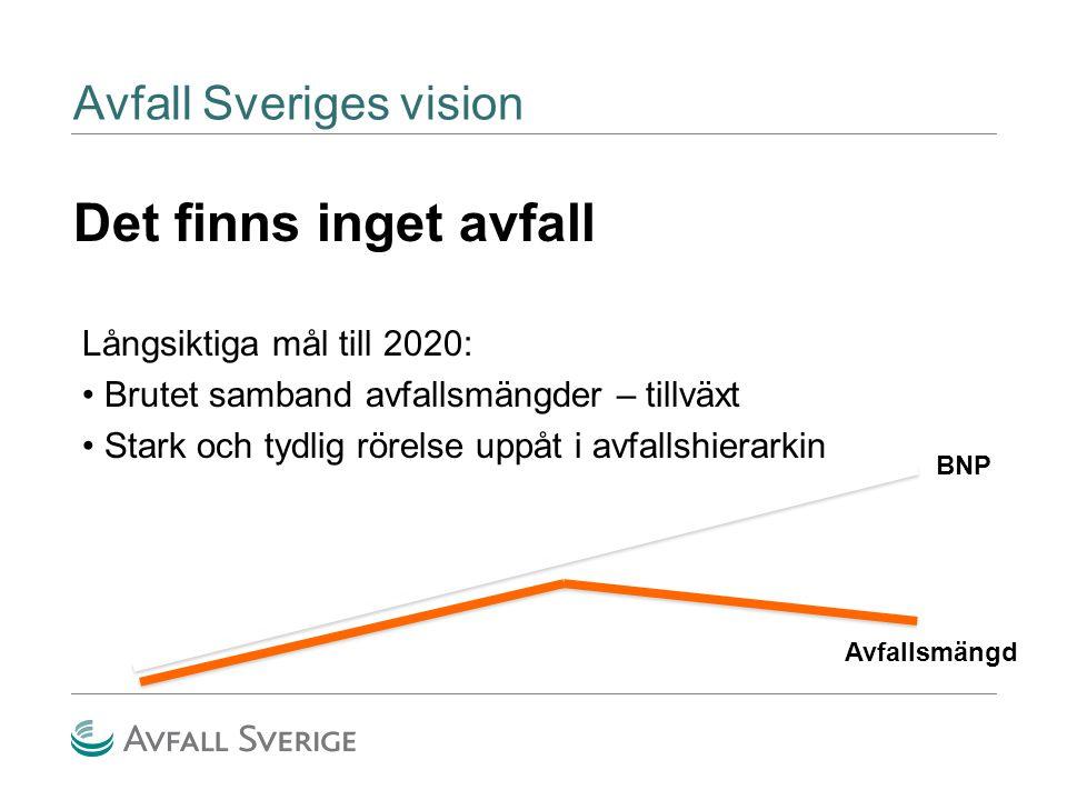Avfall Sveriges vision Det finns inget avfall B NP Avfallsmä ngd BNP Avfallsmängd Långsiktiga mål till 2020: Brutet samband avfallsmängder – tillväxt Stark och tydlig rörelse uppåt i avfallshierarkin