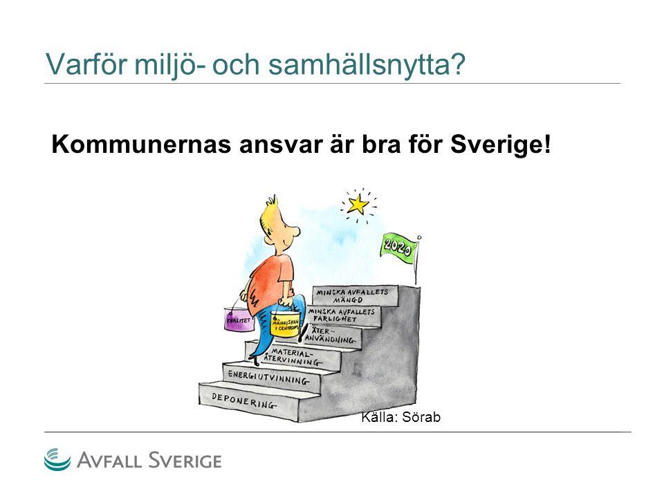 Varför miljö- och samhällsnytta? Kommunernas ansvar är bra för Sverige! Källa: Sörab