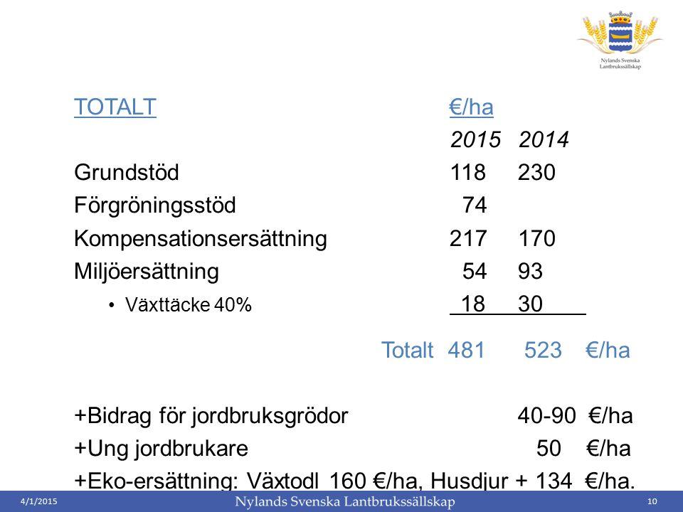 TOTALT€/ha 20152014 Grundstöd118230 Förgröningsstöd 74 Kompensationsersättning217170 Miljöersättning 5493 Växttäcke 40% 1830 Totalt 481 523€/ha +Bidrag för jordbruksgrödor 40-90 €/ha +Ung jordbrukare 50 €/ha +Eko-ersättning: Växtodl 160 €/ha, Husdjur + 134 €/ha.
