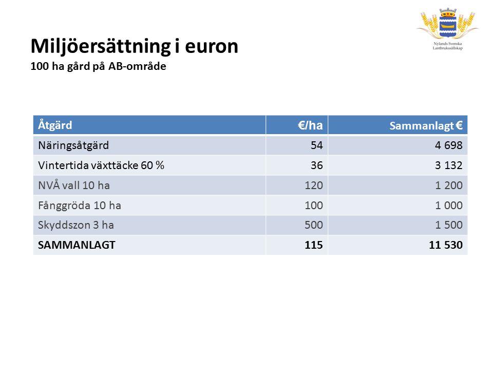 Miljöersättning i euron 100 ha gård på AB-område Åtgärd €/ha Sammanlagt € Näringsåtgärd544 698 Vintertida växttäcke 60 %363 132 NVÅ vall 10 ha1201 200