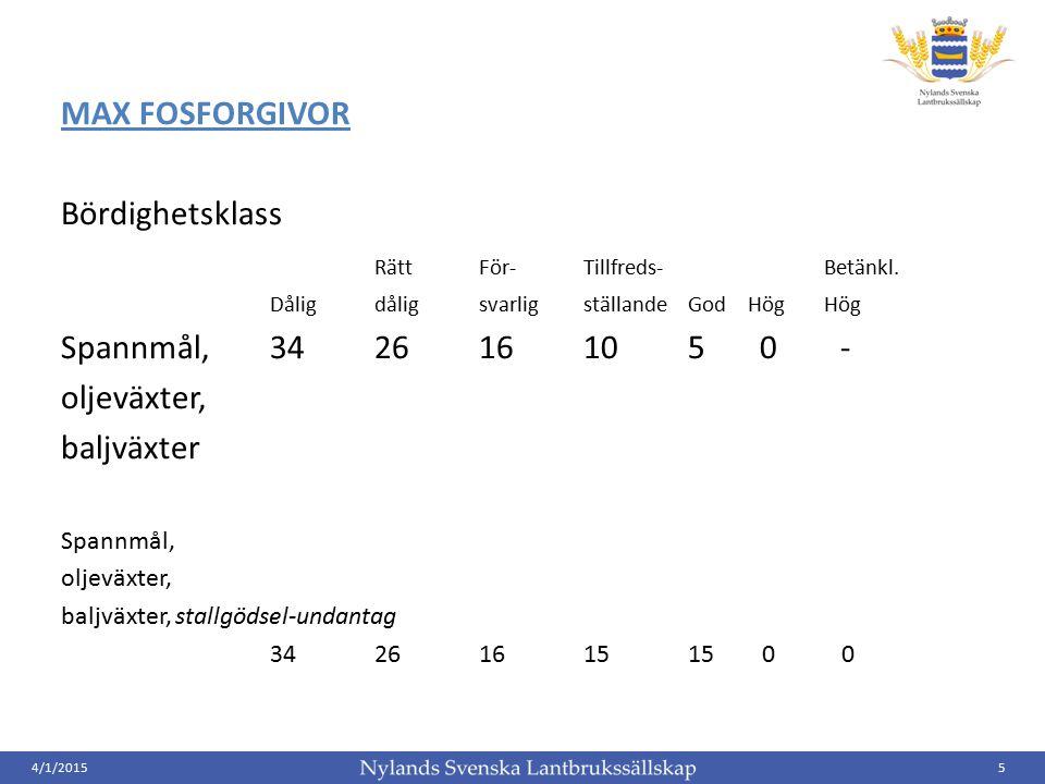 4/1/20155 MAX FOSFORGIVOR Bördighetsklass Rätt För-Tillfreds- Betänkl. Dåligdålig svarlig ställande God Hög Hög Spannmål, 34 26 16 10 5 0 - oljeväxter