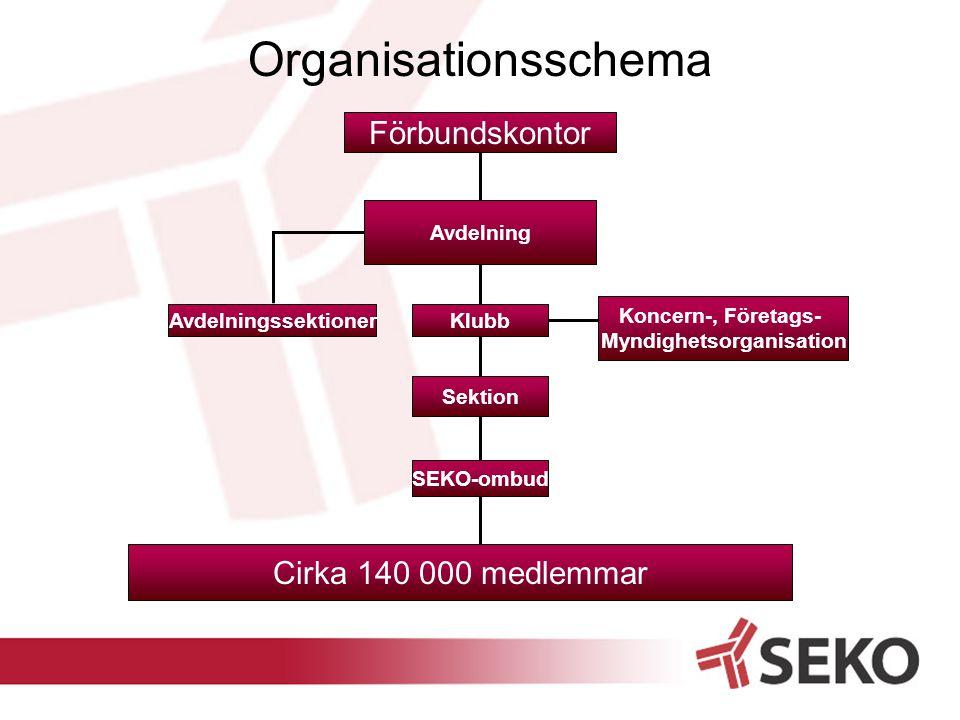 2 Förbundskontor Avdelning Sektion SEKO-ombud Klubb Cirka 140 000 medlemmar Organisationsschema Avdelningssektioner Koncern-, Företags- Myndighetsorganisation