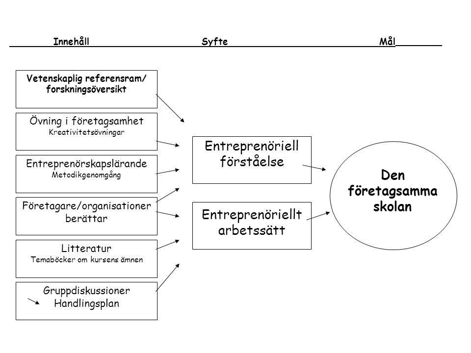 Den företagsamma skolan Entreprenöriell förståelse Entreprenöriellt arbetssätt Vetenskaplig referensram/ forskningsöversikt Övning i företagsamhet Kre