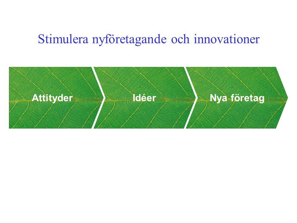 Idéer AttityderNya företag Stimulera nyföretagande och innovationer