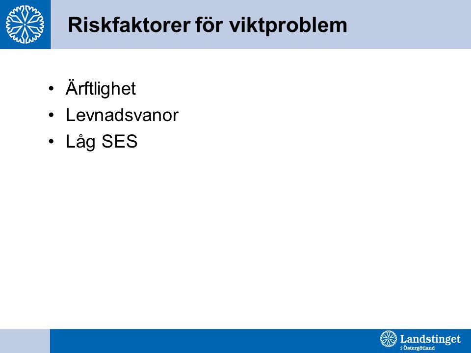 Riskfaktorer för viktproblem Ärftlighet Levnadsvanor Låg SES