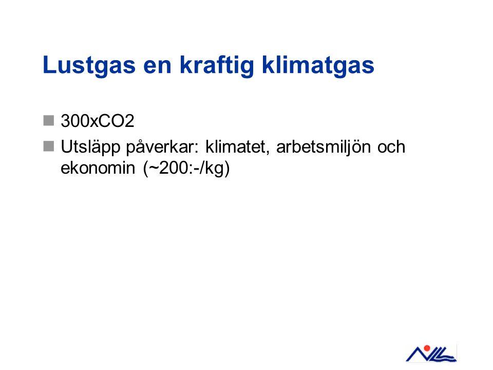 Lustgas en kraftig klimatgas 300xCO2 Utsläpp påverkar: klimatet, arbetsmiljön och ekonomin (~200:-/kg)