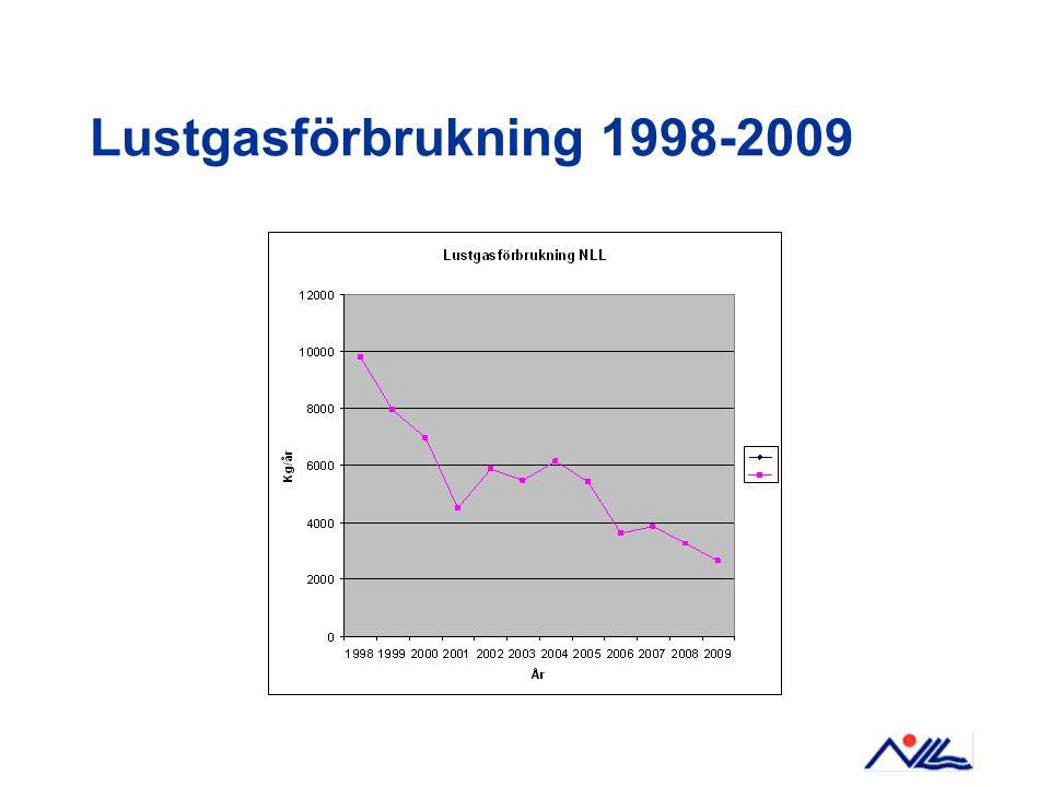 Lustgasförbrukning 1998-2009