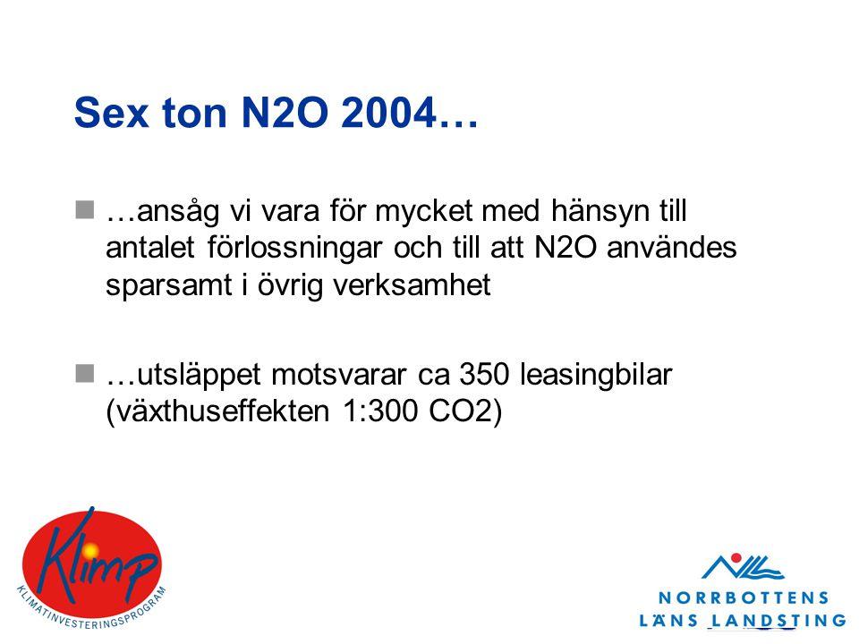 Sex ton N2O 2004… …ansåg vi vara för mycket med hänsyn till antalet förlossningar och till att N2O användes sparsamt i övrig verksamhet …utsläppet motsvarar ca 350 leasingbilar (växthuseffekten 1:300 CO2)