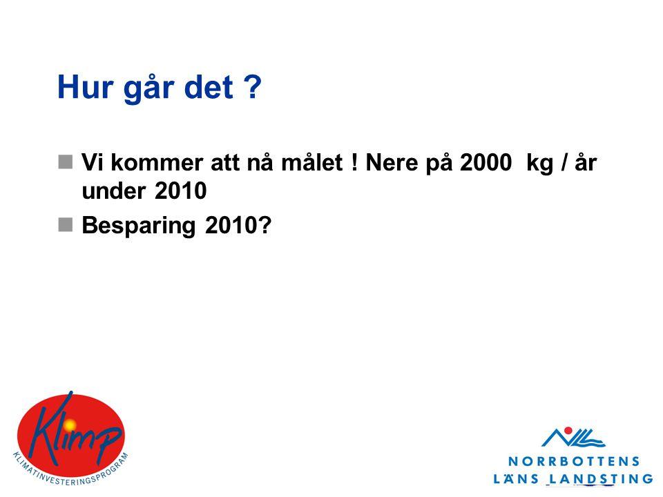 Hur går det Vi kommer att nå målet ! Nere på 2000 kg / år under 2010 Besparing 2010
