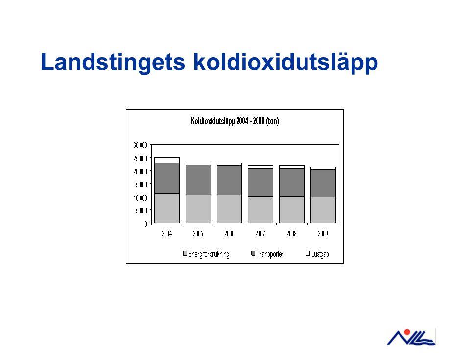 Energiläget 2009 Landstingsfastigheter i Norrbotten –540 000 m² BRA –Värme: ca 62 GWh (77GWh 2001), 29 Mkr/år –El: ca 53 GWh (58GWh 2001), 45 Mkr/år Nyckeltal 2009: –115 kWh/m² BRA värme –98kWh/m² BRA el
