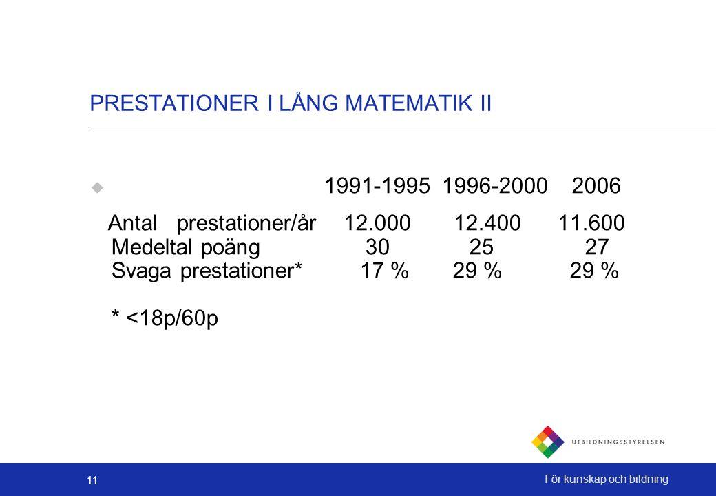 11 För kunskap och bildning PRESTATIONER I LÅNG MATEMATIK II  1991-1995 1996-2000 2006 Antal prestationer/år 12.000 12.400 11.600 Medeltal poäng 30 25 27 Svaga prestationer* 17 % 29 % 29 % * <18p/60p