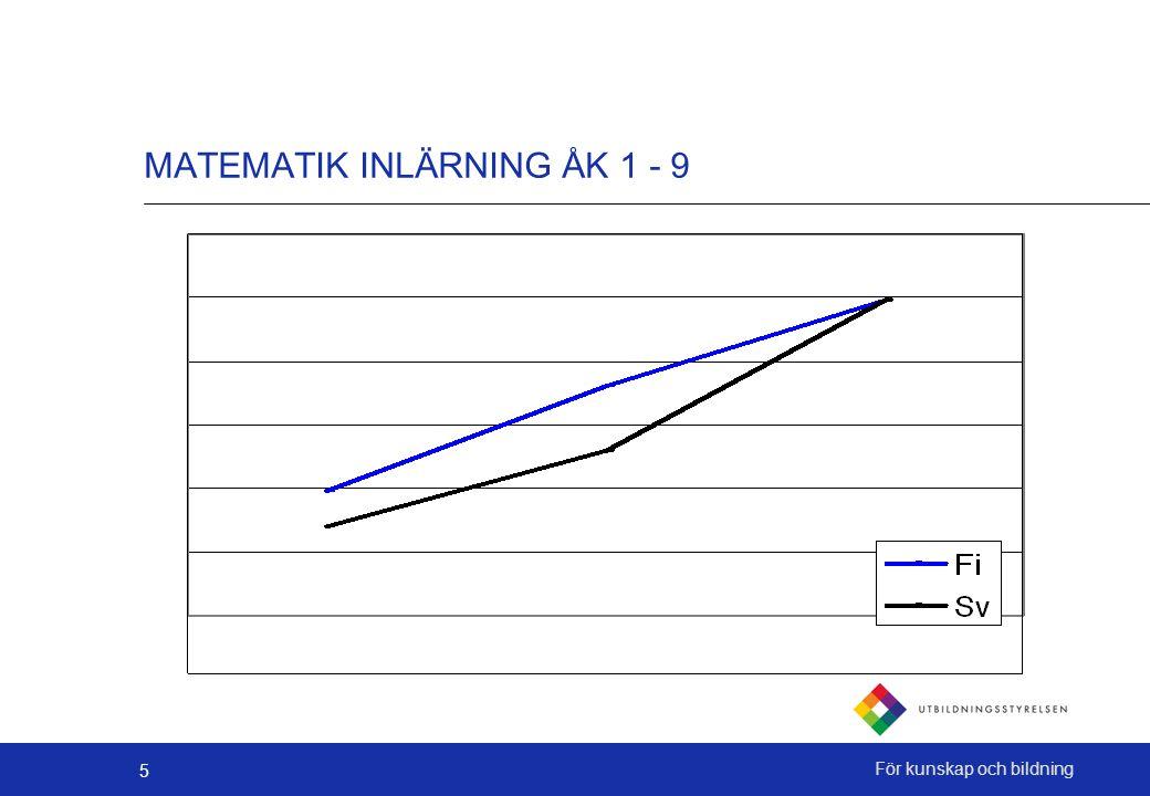 5 MATEMATIK INLÄRNING ÅK 1 - 9